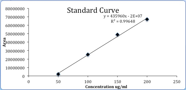 spectrophotometer concentration and standard curve 2017-5-18  standard curve and there are four major  spectrophotometer which is a device that  just created from your standard, and over to your concentration.
