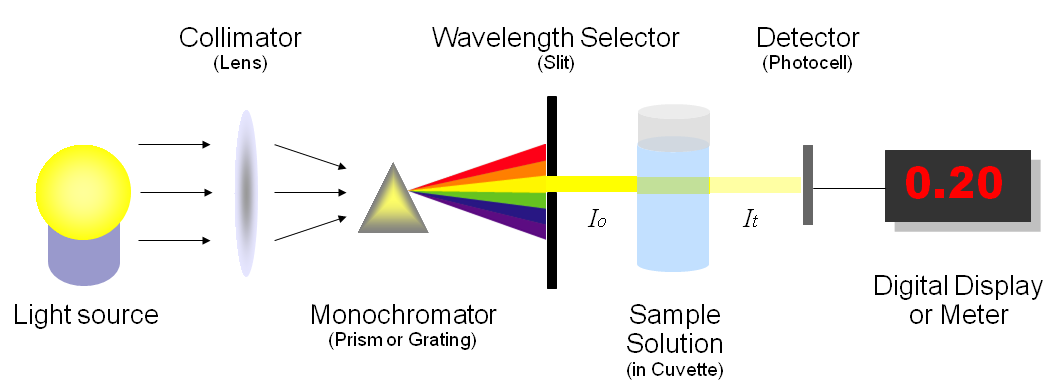 Orig Uv Spectrophotometric Method Determination